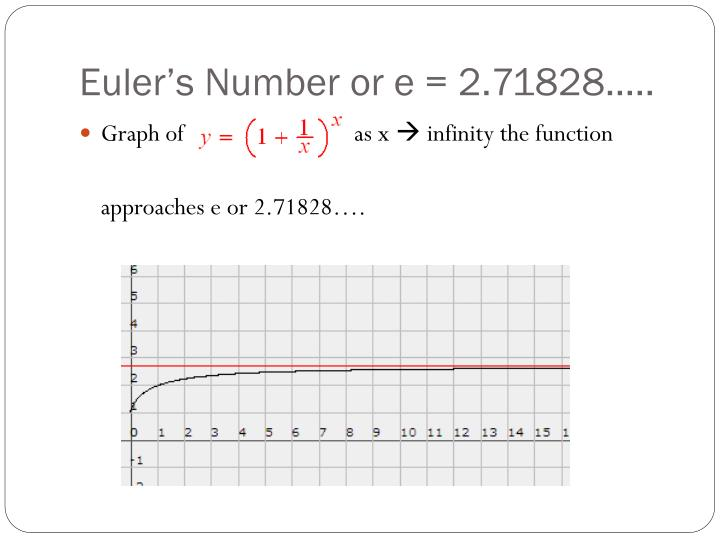 Euler's Number or e = 2.71828…..