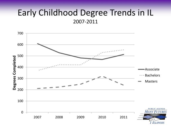 Early Childhood Degree Trends in IL
