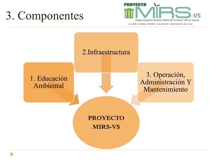 3. Componentes