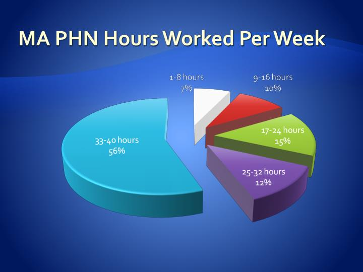 MA PHN Hours Worked Per Week