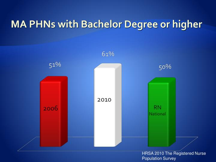 MA PHNs with Bachelor Degree or higher