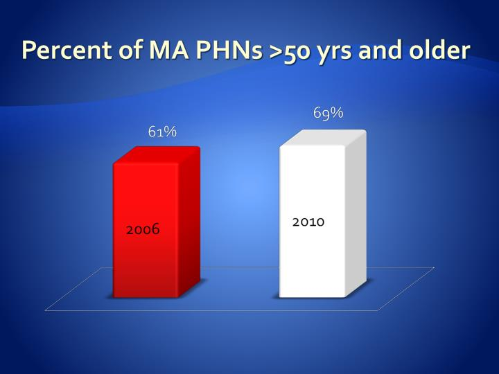 Percent of MA PHNs >50 yrs and older
