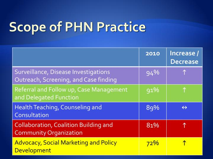 Scope of PHN Practice