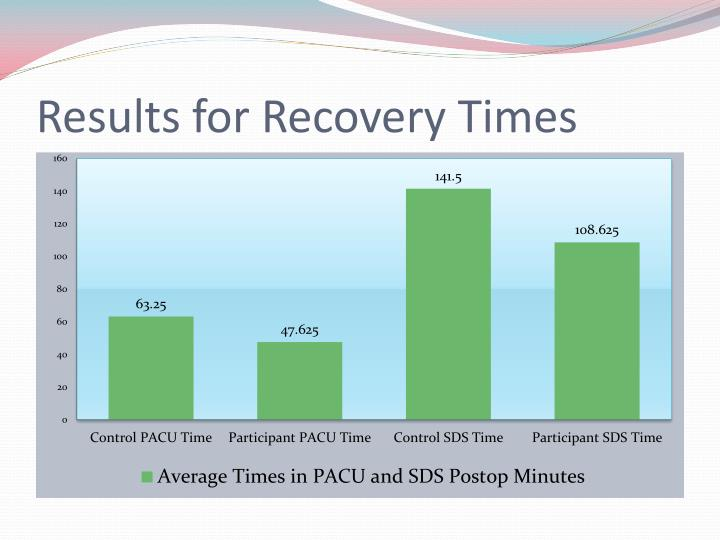 Results for Recovery Times