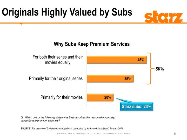 Originals Highly Valued by Subs