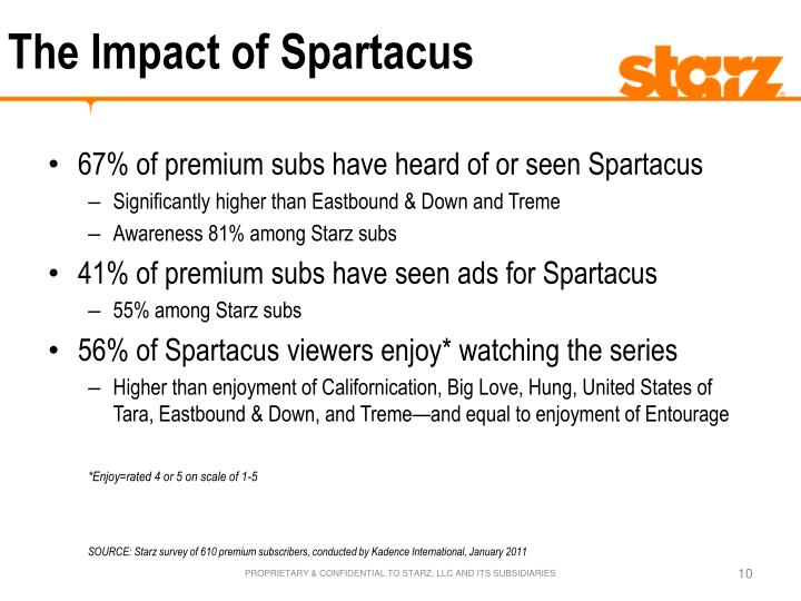 The Impact of Spartacus