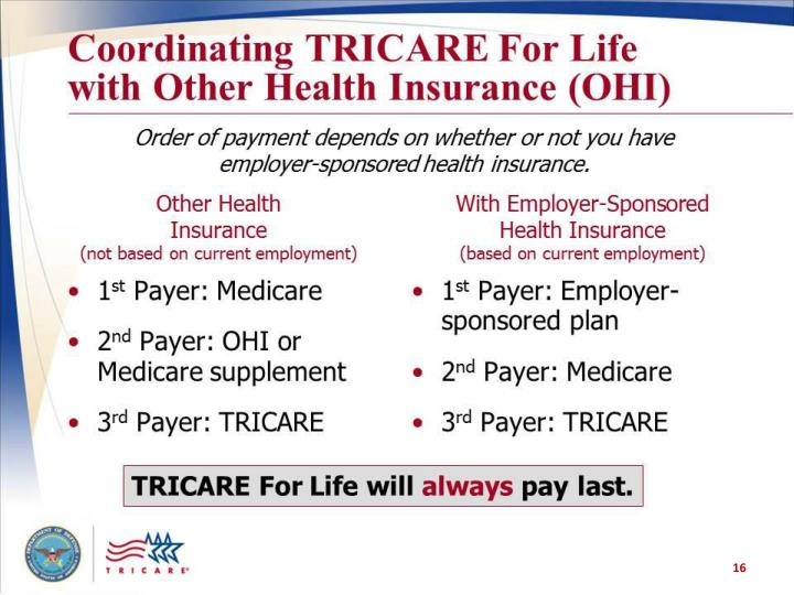 Coordinating TRICARE For Life with Other Health Insurance (OHI)