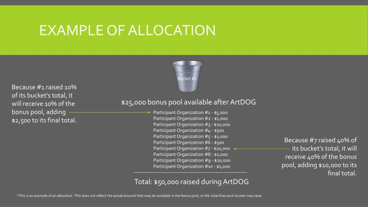 Example of allocation