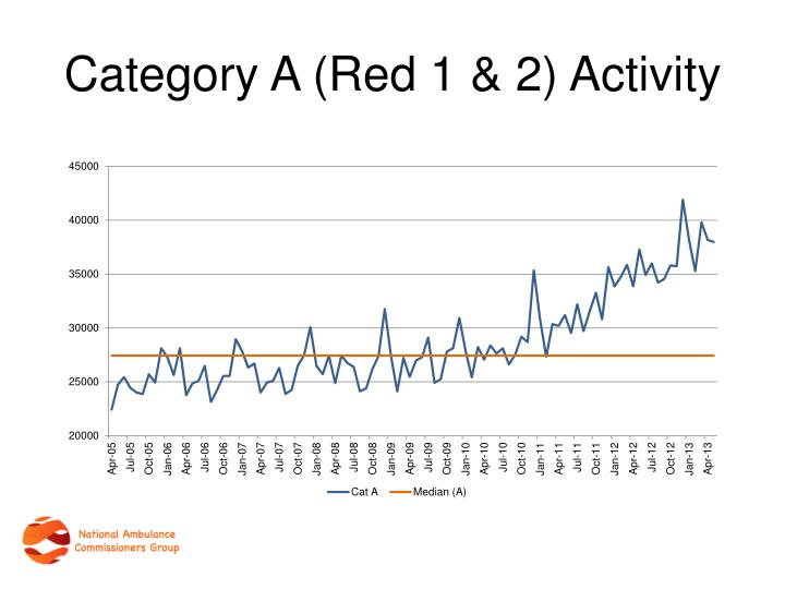 Category A (Red 1 & 2) Activity
