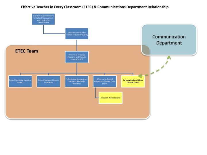 Effective teacher in every classroom etec communications department relationship