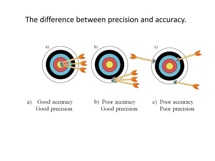 The difference between precision and accuracy.