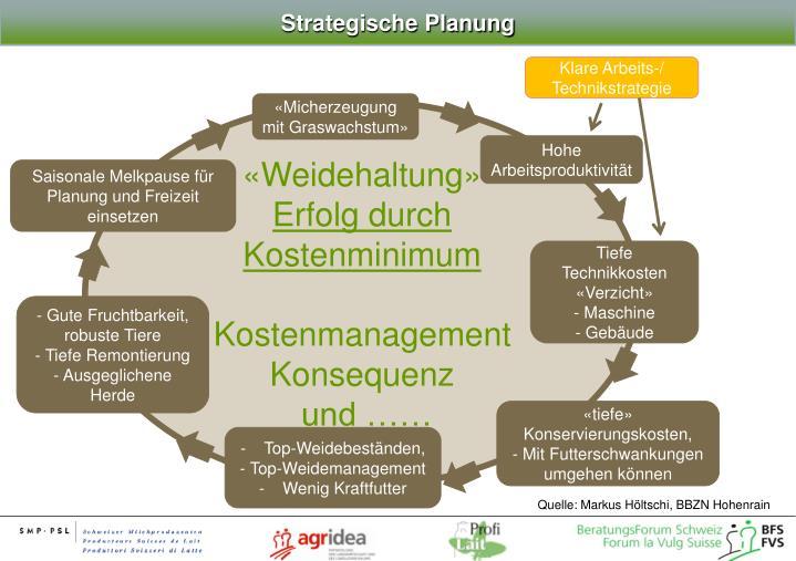Strategische Planung