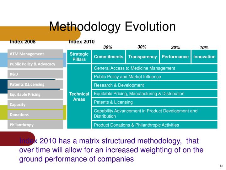 Methodology Evolution