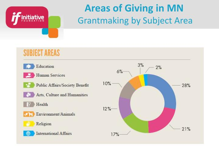 Areas of Giving in MN