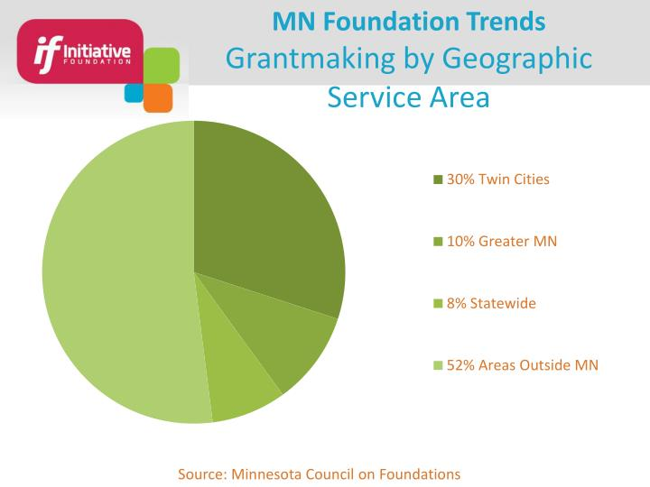 MN Foundation Trends