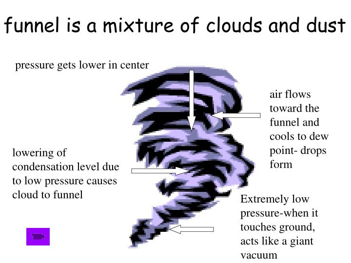 funnel is a mixture of clouds and dust