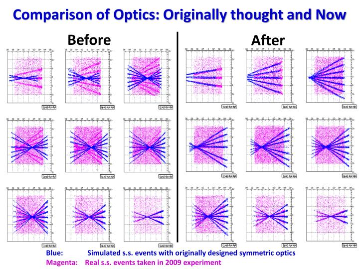 Comparison of Optics: Originally thought and Now