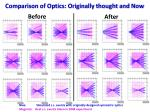 comparison of optics originally thought and now