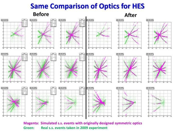 Same Comparison of Optics for HES