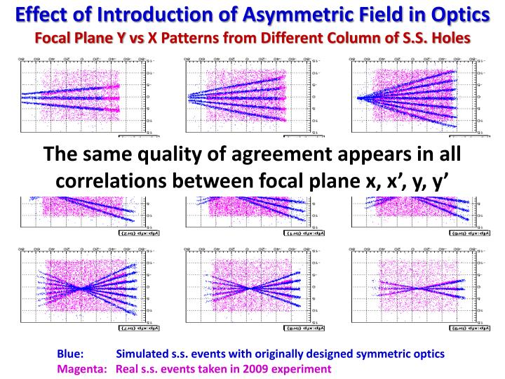 Effect of Introduction of Asymmetric Field in Optics