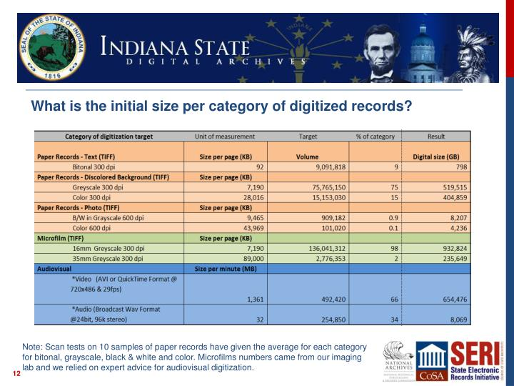 What is the initial size per category of digitized records?