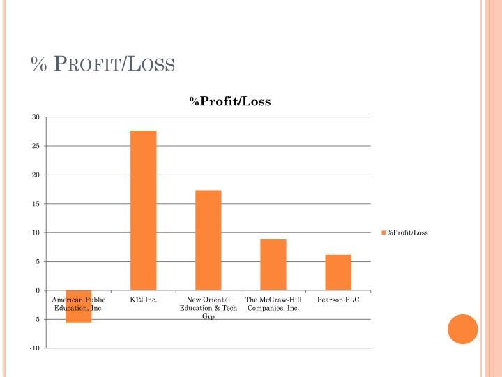 % Profit/Loss