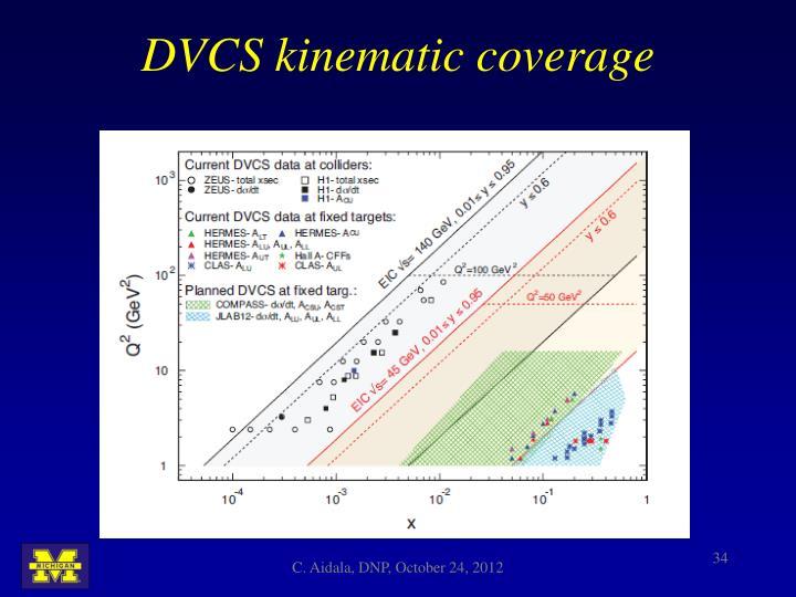 DVCS kinematic coverage