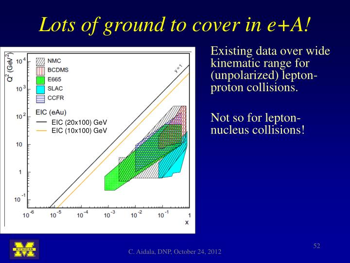 Existing data over wide kinematic range for (unpolarized) lepton-proton collisions.