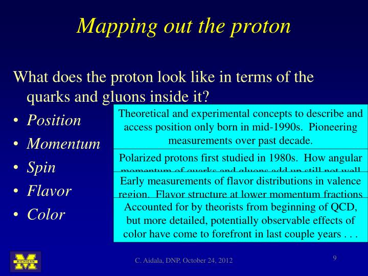 Mapping out the proton