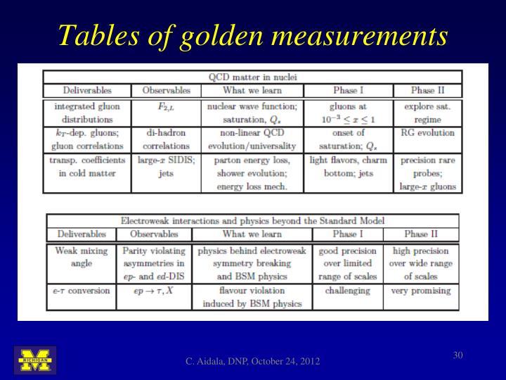 Tables of golden measurements