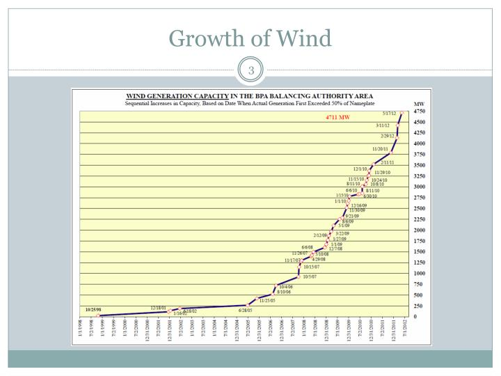 Growth of wind