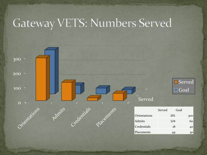 gateway vets numbers served