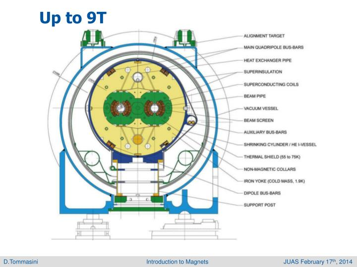 Up to 9T
