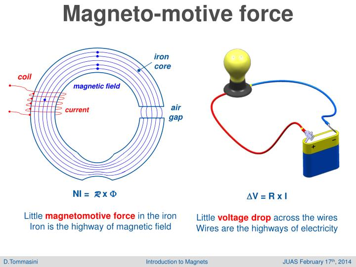 Magneto-motive force