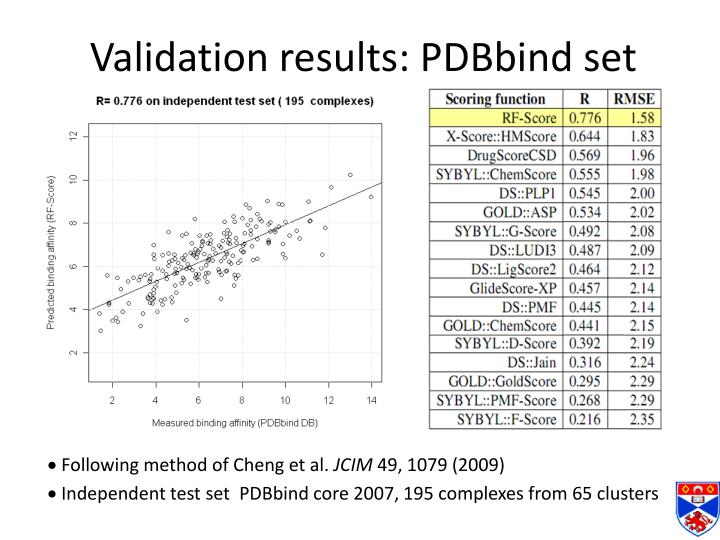 Validation results: PDBbind