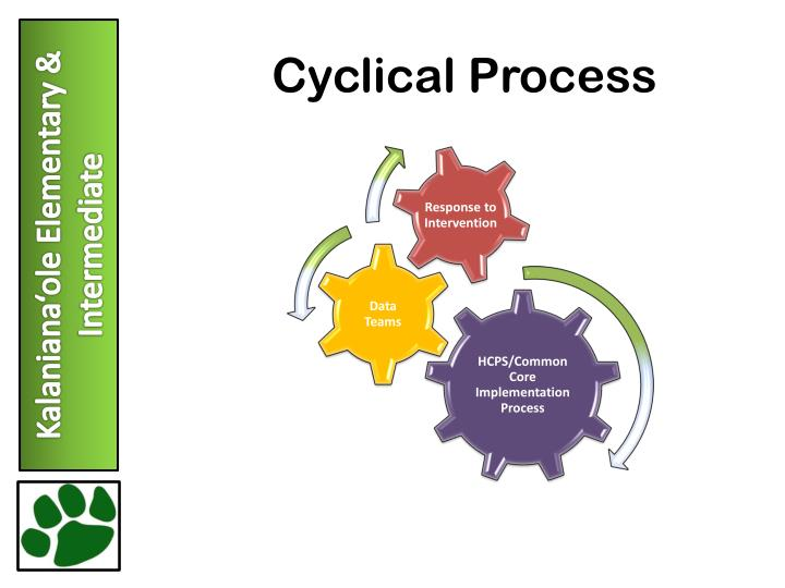 Cyclical Process