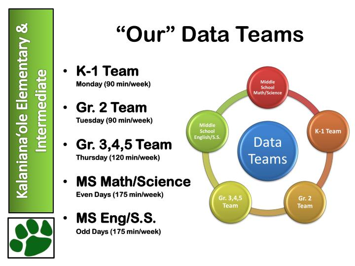 """""""Our"""" Data Teams"""