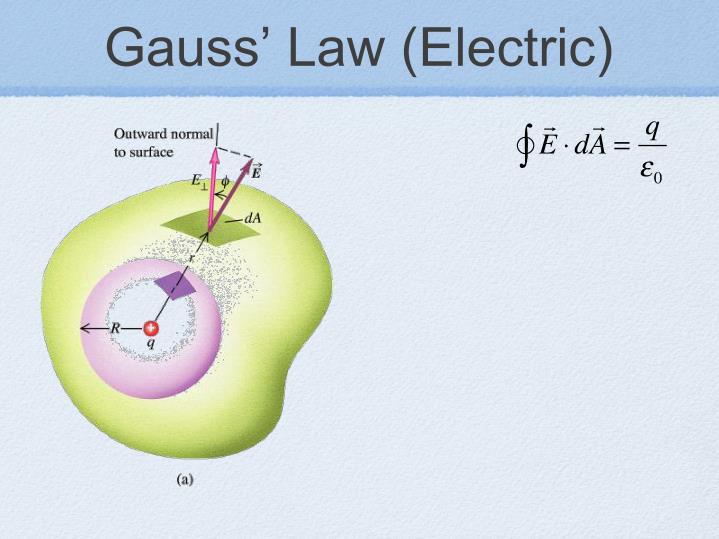 Gauss' Law (Electric)