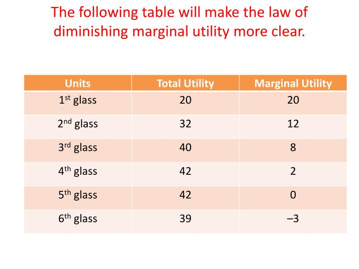 The following table will make the law of diminishing marginal utility more clear.