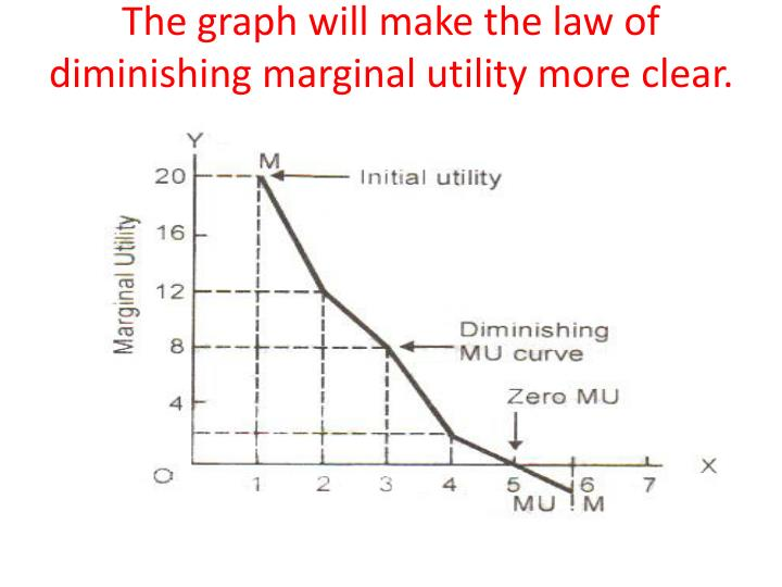 The graph will make the law of diminishing marginal utility more clear.