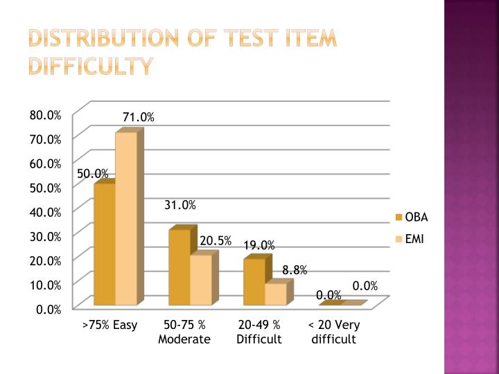 Distribution of Test item Difficulty