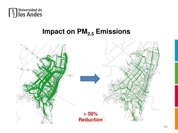 Impact on PM