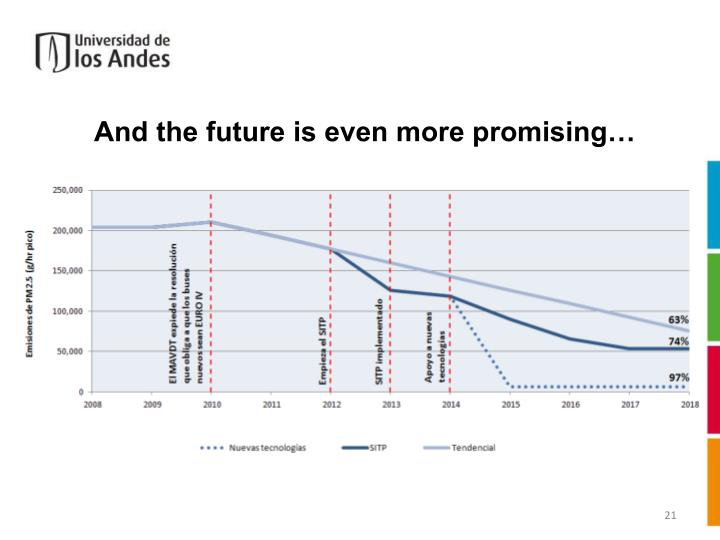 And the future is even more promising…