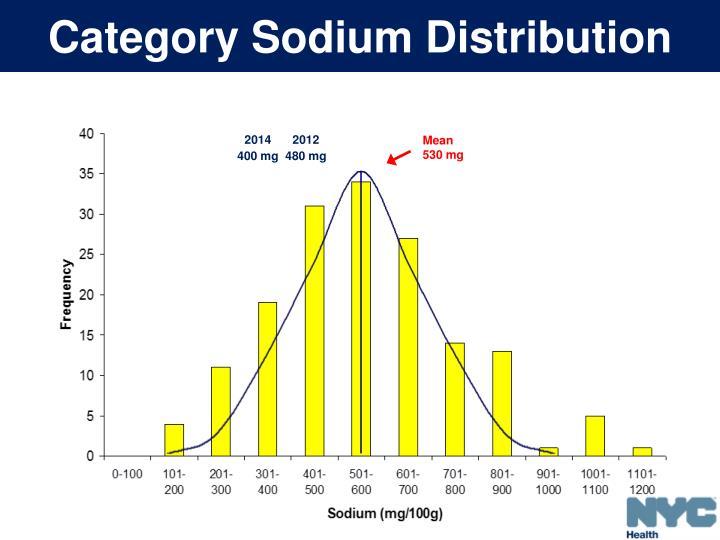Category Sodium Distribution