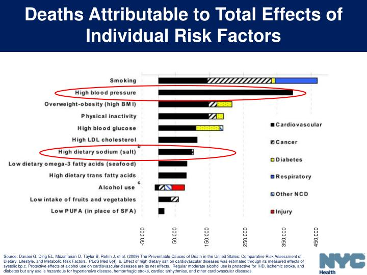 Deaths Attributable to Total Effects of Individual Risk