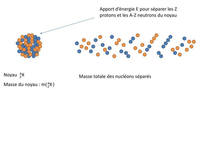Apport d'énergie E pour séparer les Z protons et les A-Z neutrons du noyau