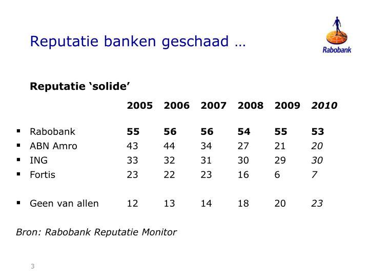 Reputatie banken geschaad …