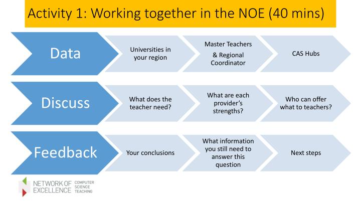 Activity 1: Working together in the NOE (40