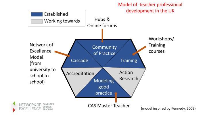 Model of  teacher professional development in the UK