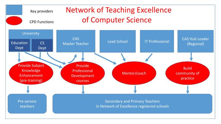Network of Teaching Excellence